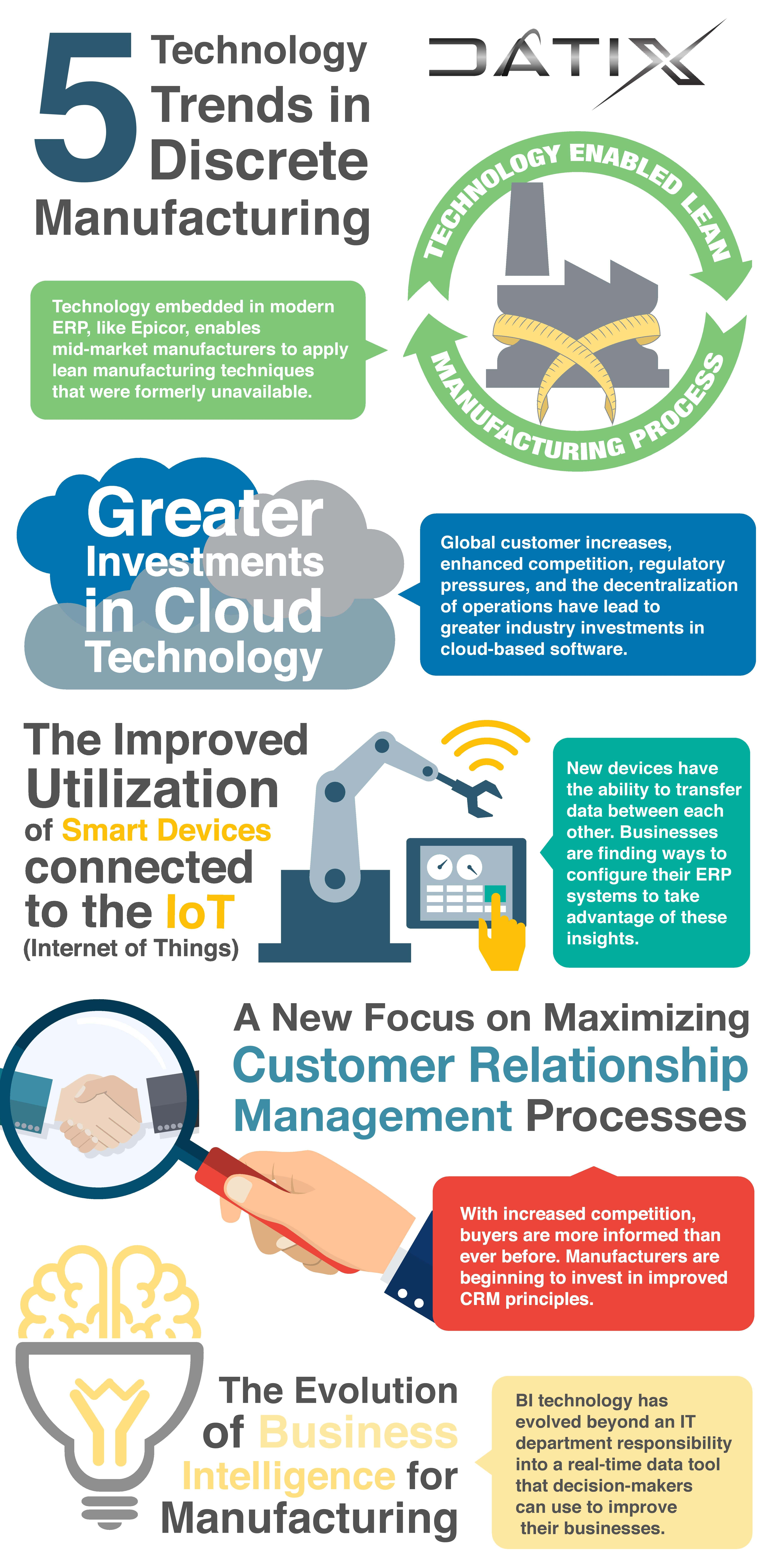 Discrete Manufacturing Trends Infographic