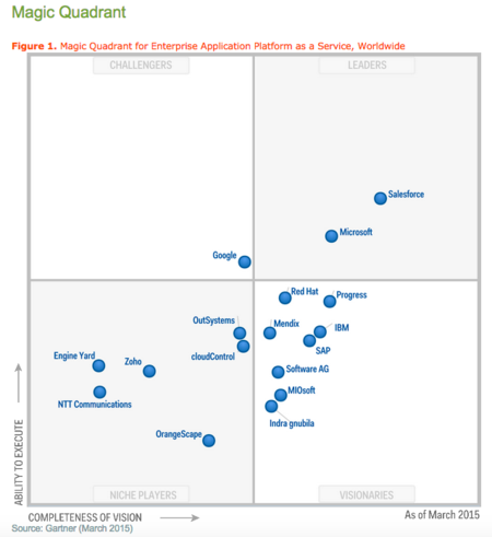 Salesforce And Dynamics Crm Magic Quadrant Leaders