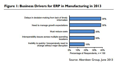 Business Drivers for ERP chart