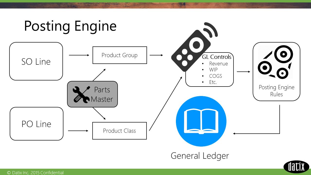 Epicor posting engine