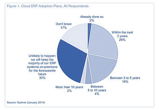 Gartner Graph of Cloud Users