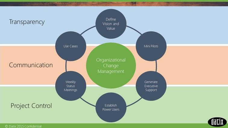 Implementation Process Presentation