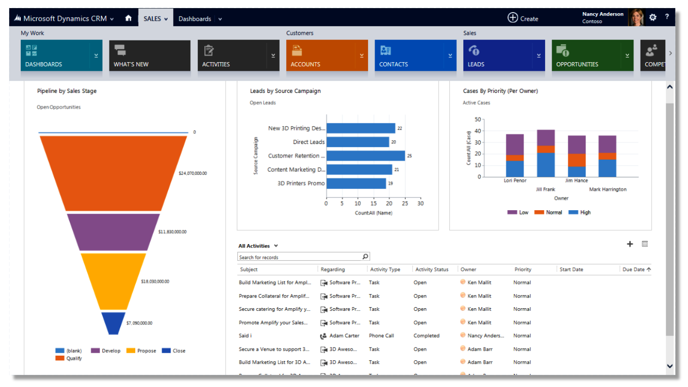 mapping dynamics crm to sales process why we did it