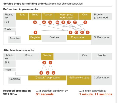 McKinsey-lean-service-steps