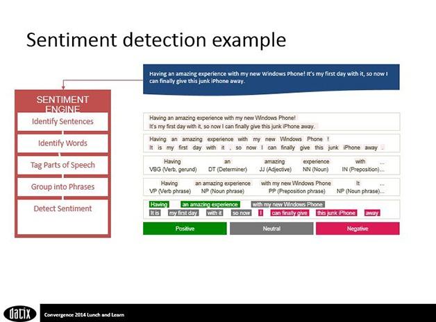 Sentiment detection example