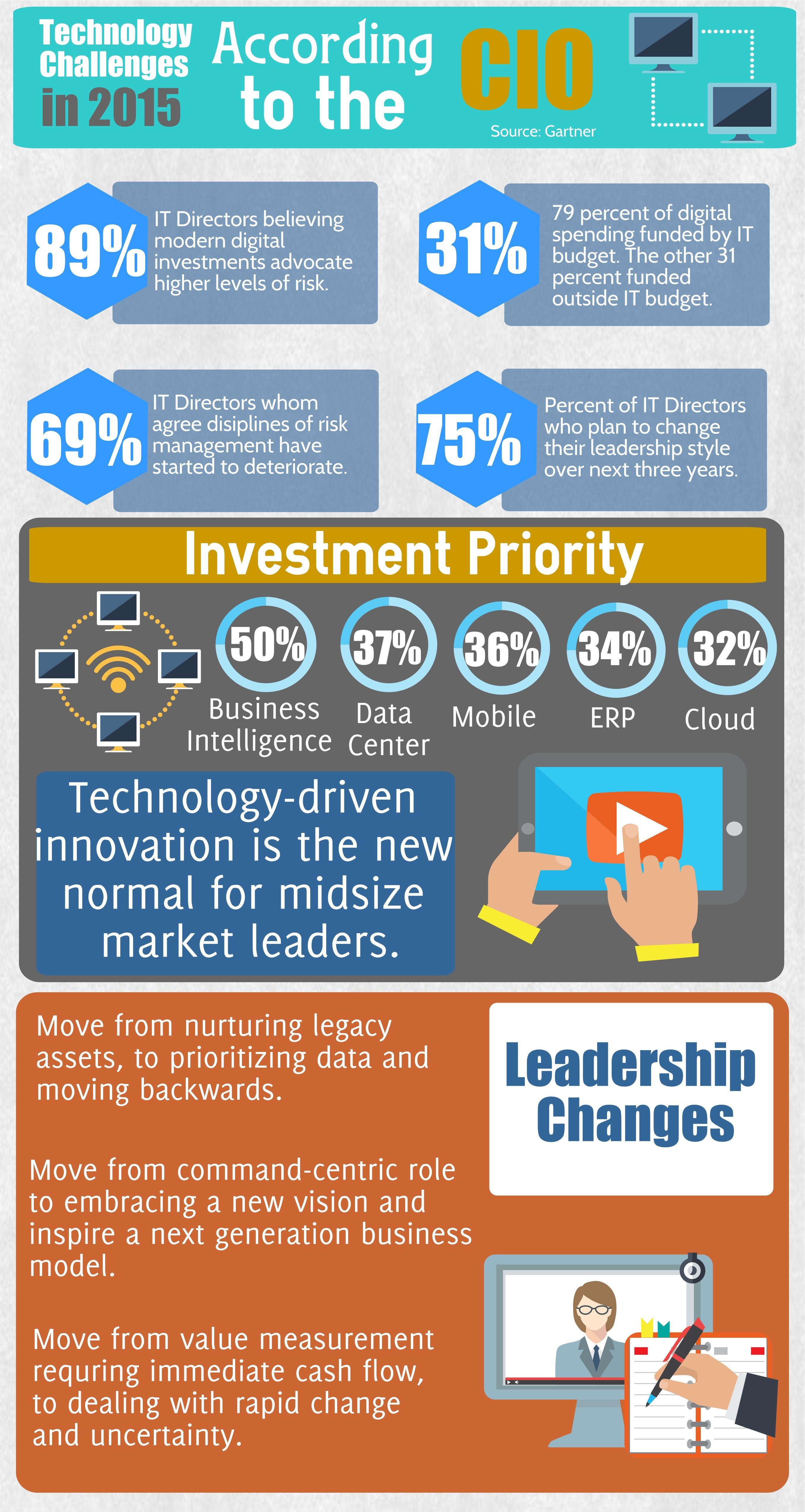 Trends That Your CIO Is Noticing