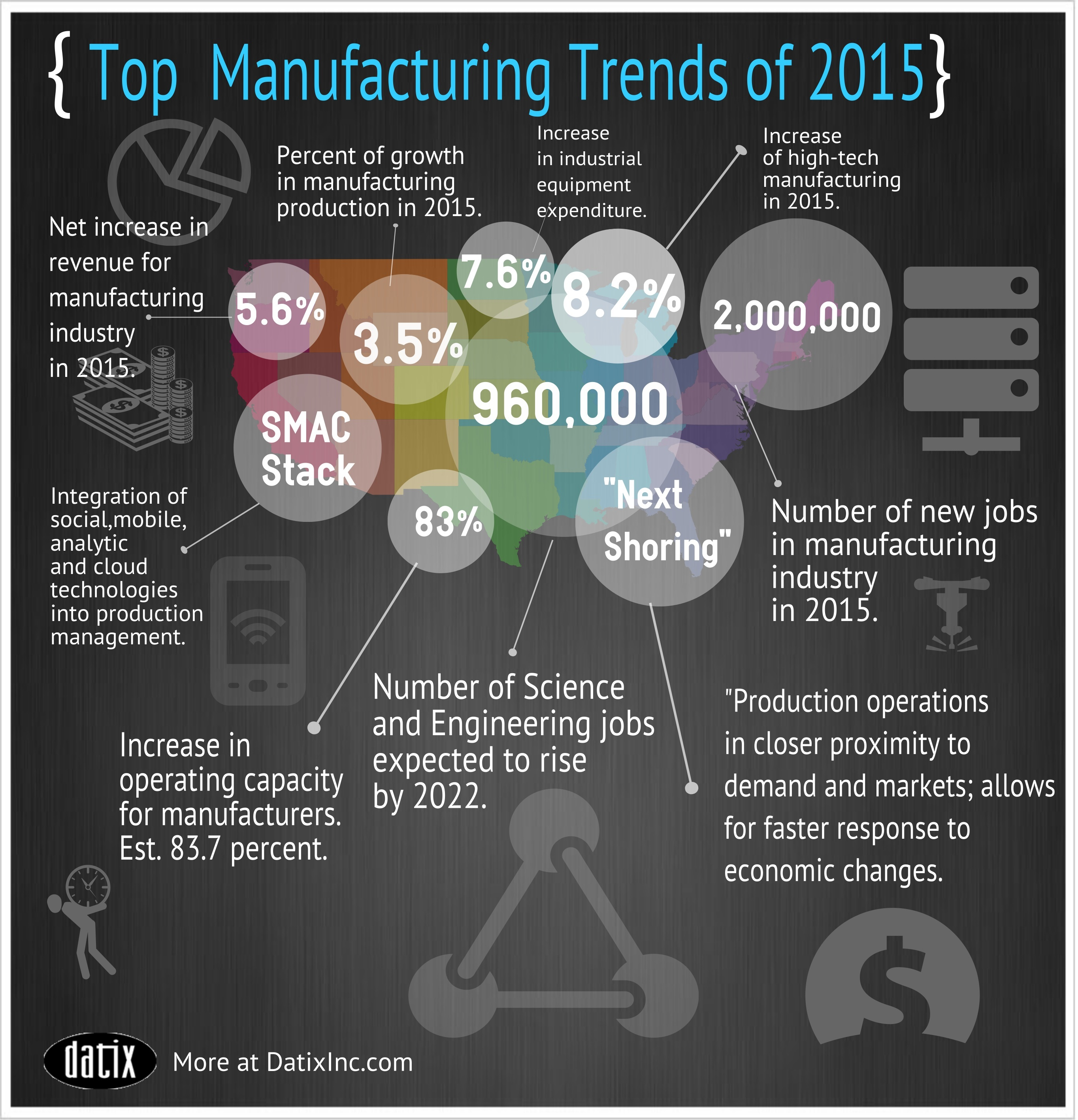 5 Manufacturing Technology Trends in 2015