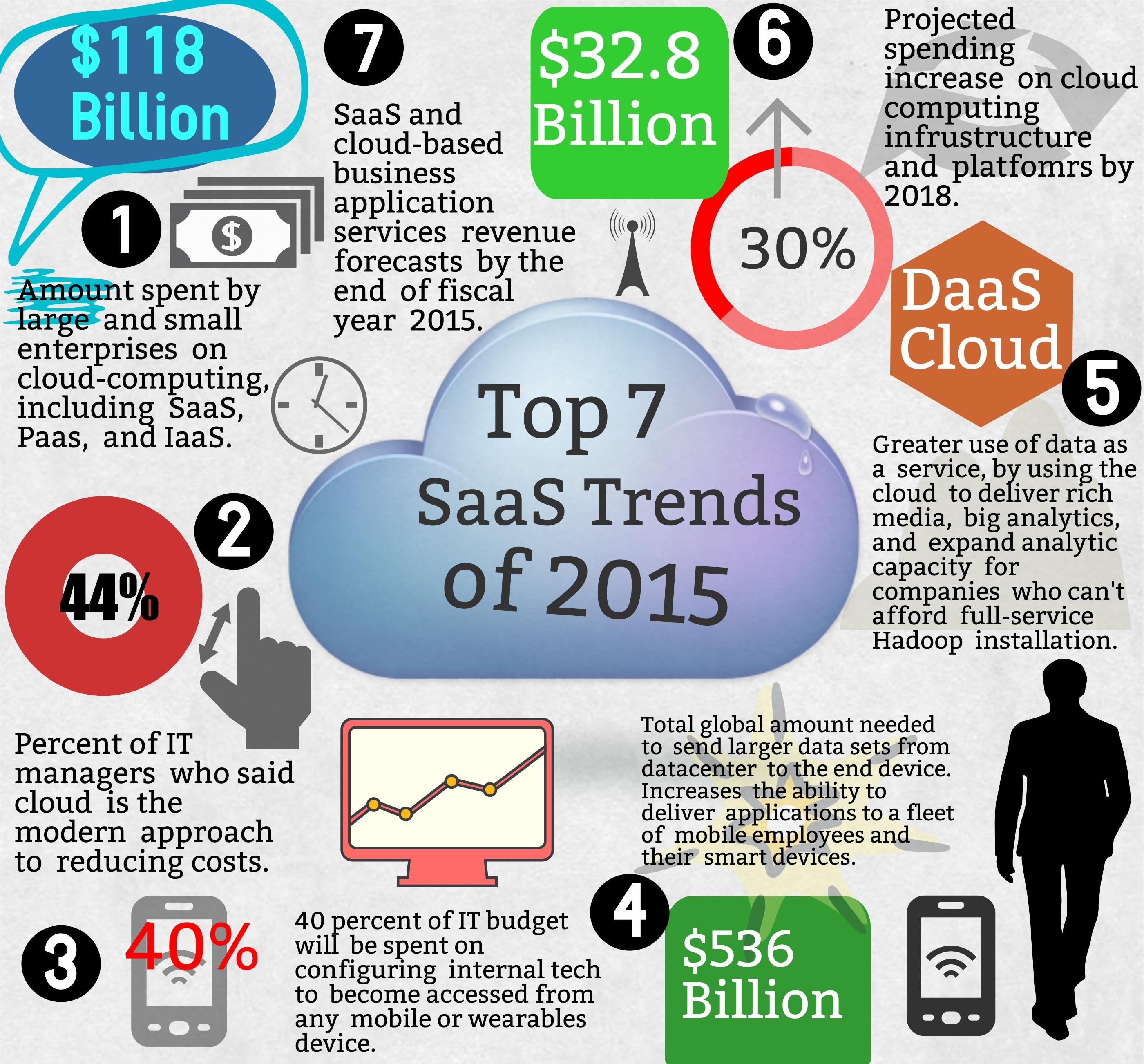 7 Emerging B2B SaaS Trends