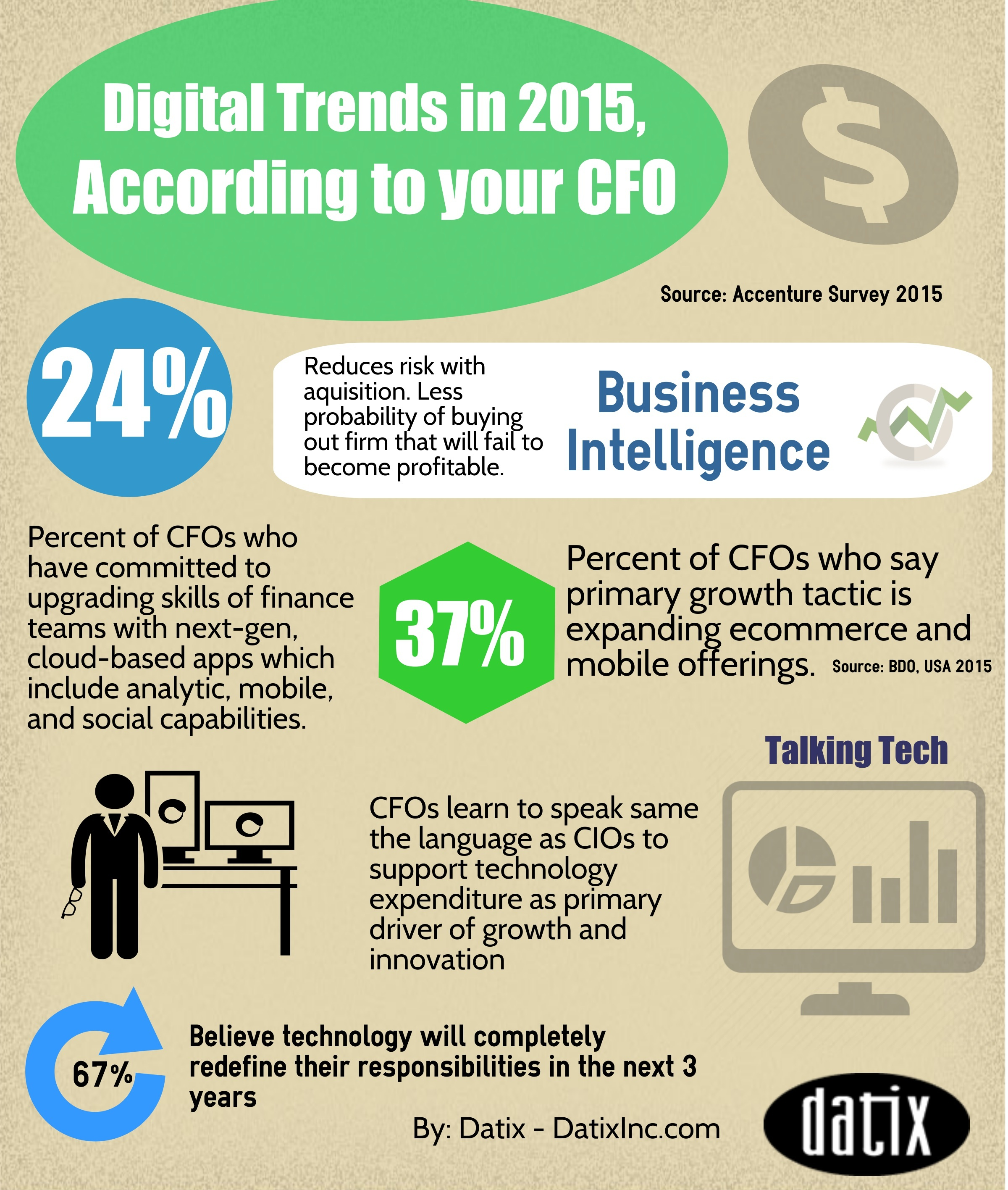 Enterprise Software Trends According To Your CFO