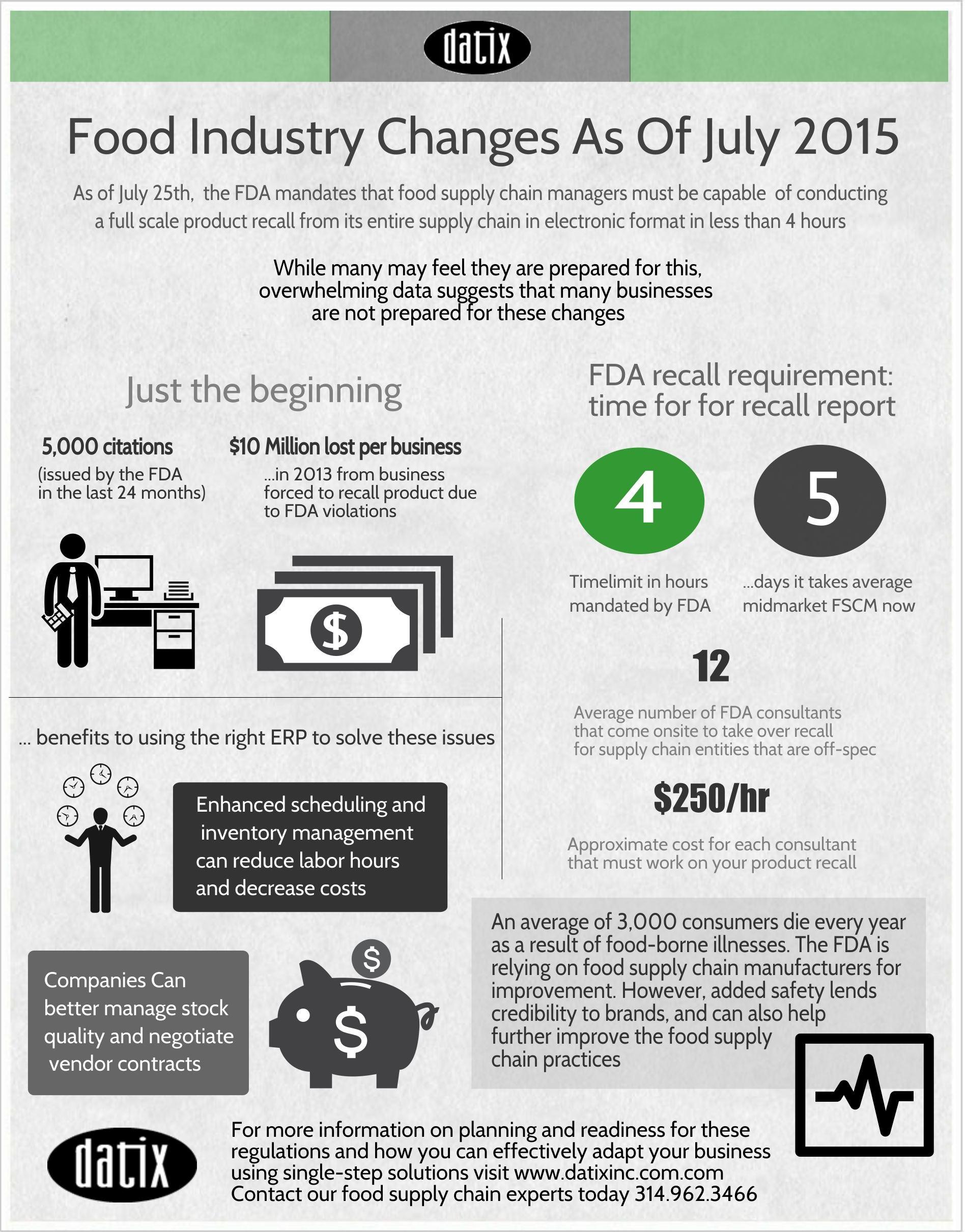 Food Supply Chain Risks Infographic